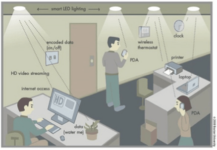 applications of lifi