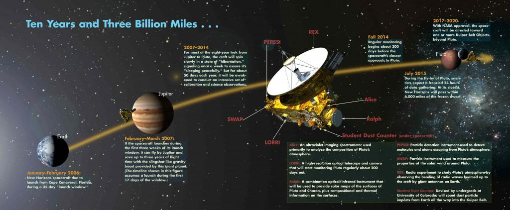 Pluto flyby New horizons timeline