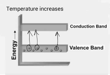 valence band and conduction band