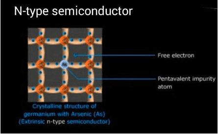 N-type semiconductors