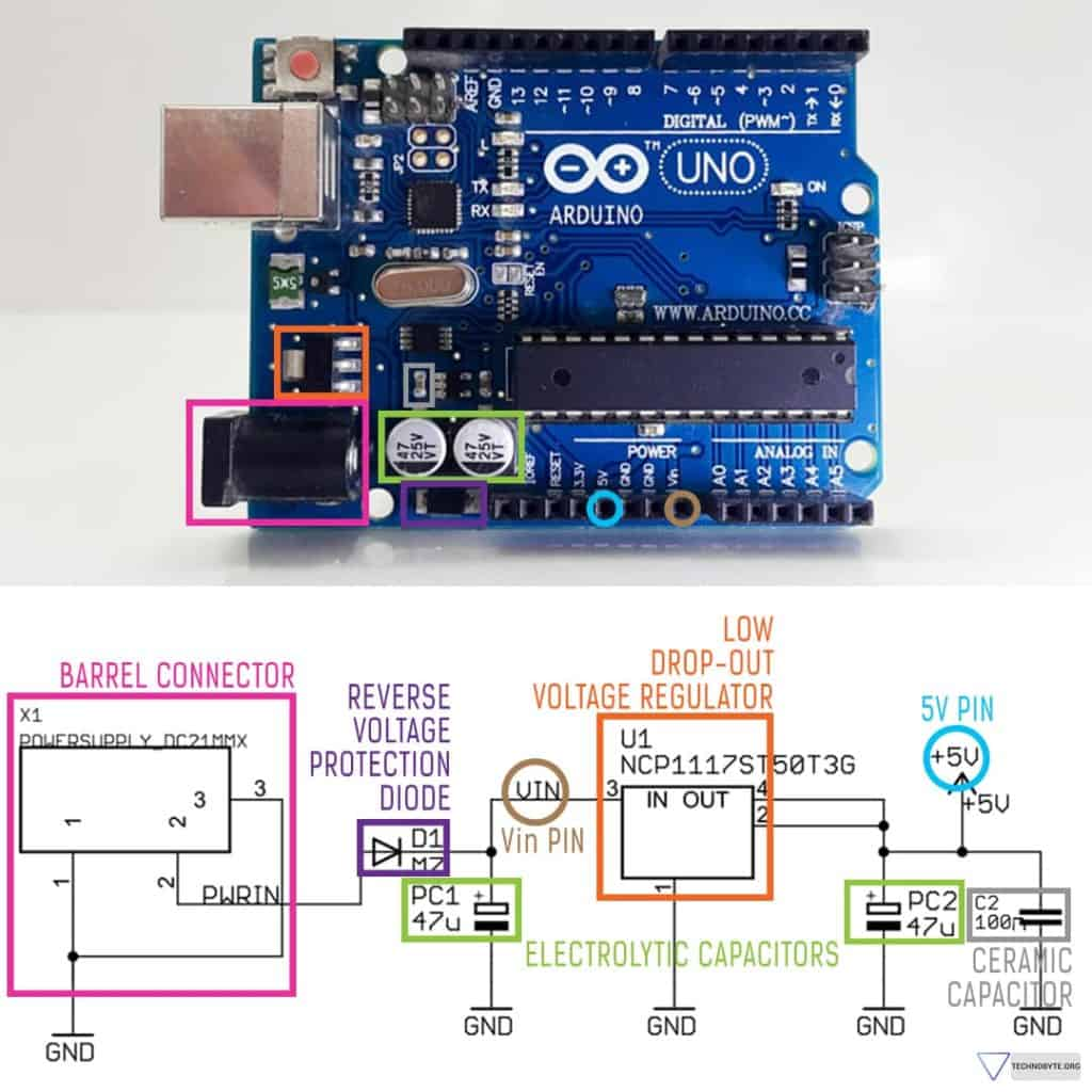 Core Subsystems - Understanding the Arduino Uno Power Supply