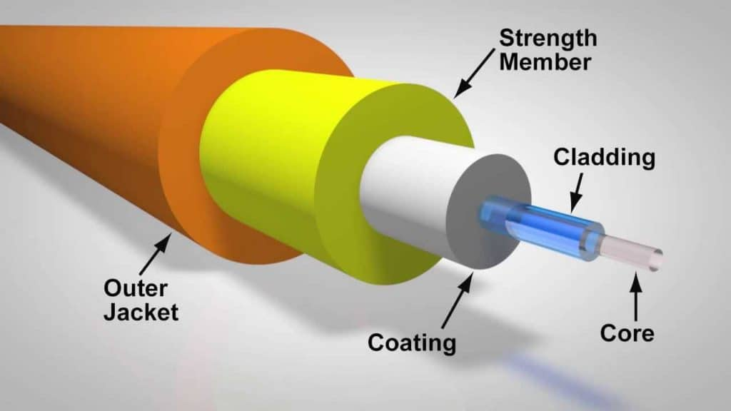 General structure of all types of optical fibers