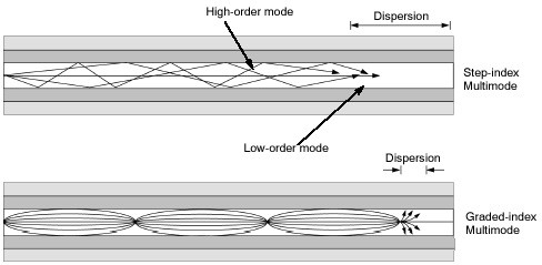 types of multimode fiber stepped index and graded index