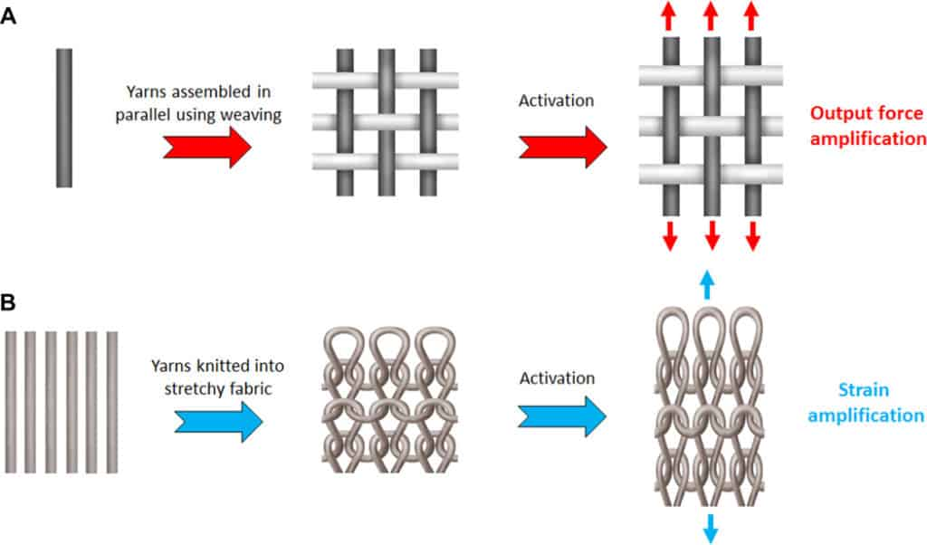 artifical muscles using textiles structure