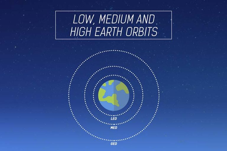 Low, Medium and High Earth orbits - Types of orbits small