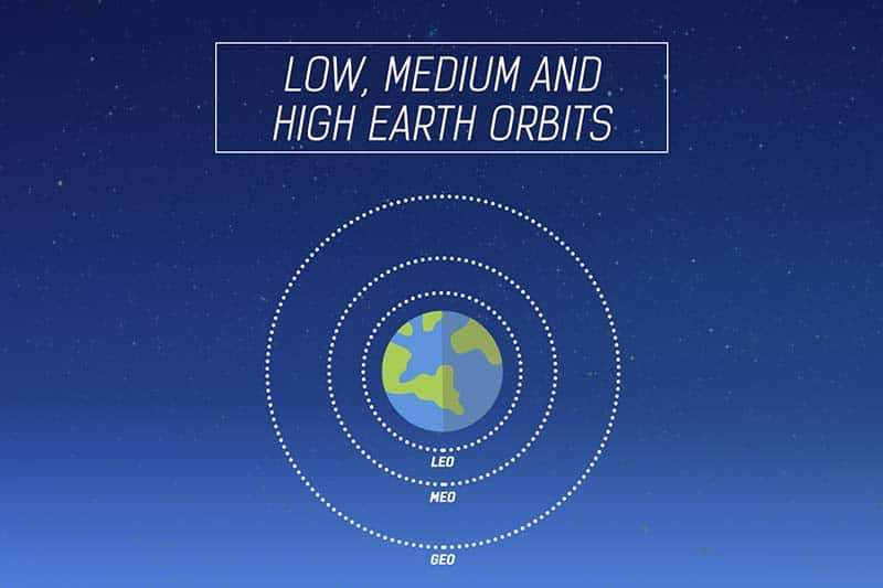 Low, medium and high earth orbits - Types of orbits (2/3)