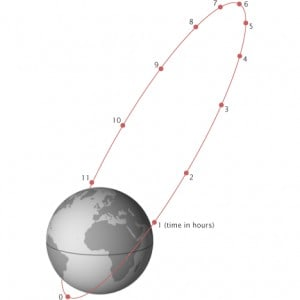 Molniya orbit - types of orbits