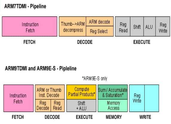 stages in a pipeline