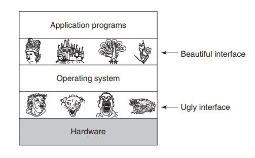 os as an extended machine