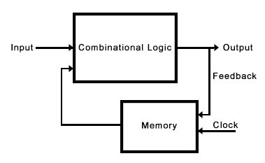 Miraculous Sequential And Combinational Logic Circuits Types Of Logic Circuits Wiring Digital Resources Xeirawoestevosnl