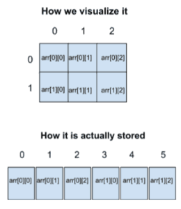 Arrays in C - how are arrays stored