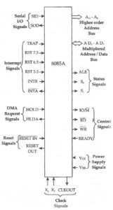 8085 signal groups - pin diagram of 8085 classified according to signal group - logical pinout
