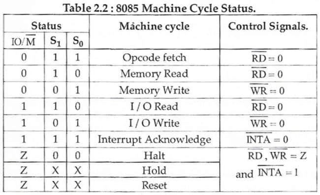 Machine cycle status of 8085