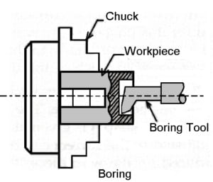 Boring-operation-on-lathe-machine