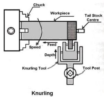 Knurling-Operation operation on lathe