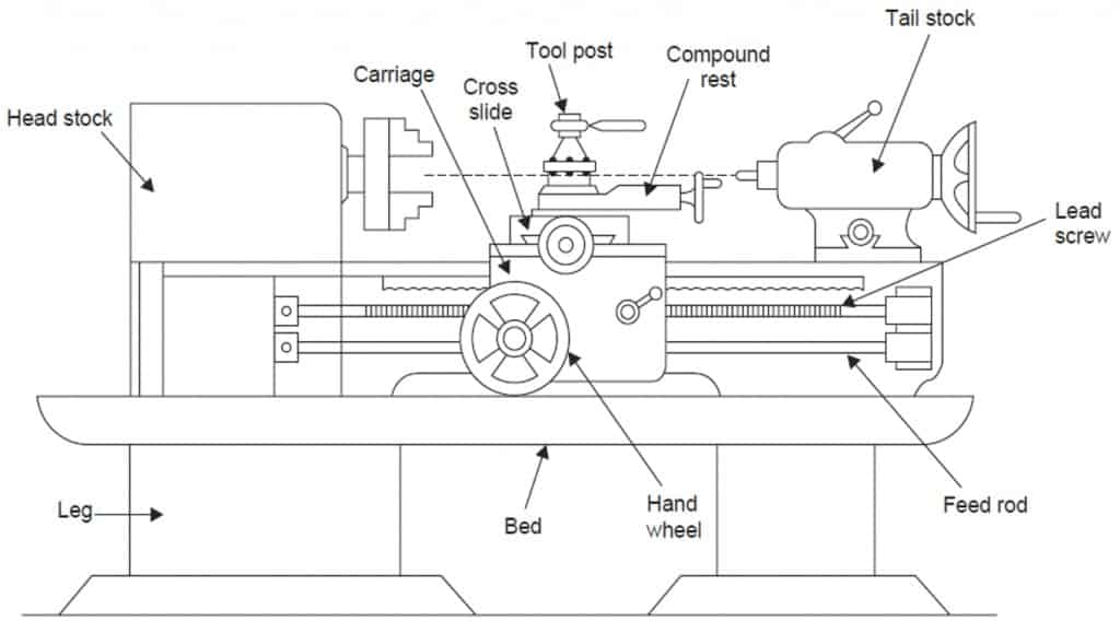 Lathe-Machine-outline-and-block-diagram-of-parts