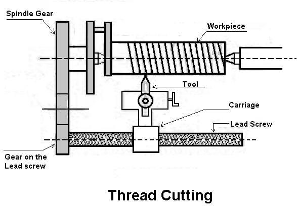 Thread-Cutting-operation on lathe
