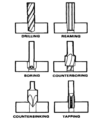 Operations on drilling machine