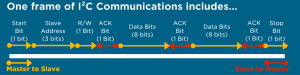 one frame of I2c communication protocol contents