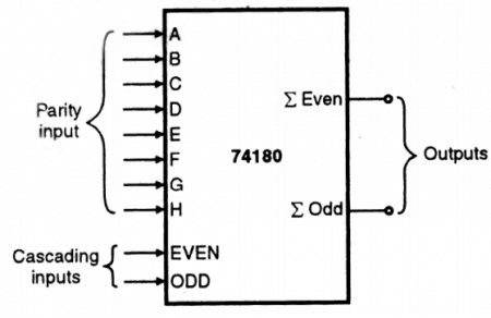 IC 74180 - parity generator and parity checker IC