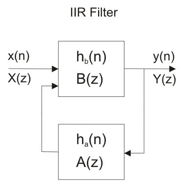 IIR filter bloack diagram
