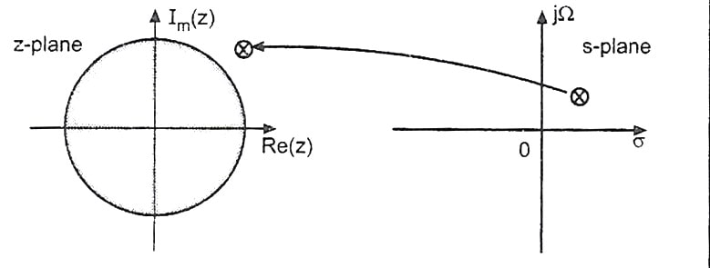 Poles on right-hand side of the imaginary axis of the s-plane lie outside the unit circle of the z-plane when mapped.