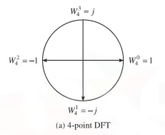 periodicity or cyclic property of 4 point twiddle factor