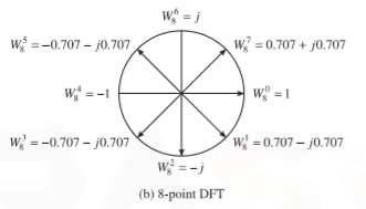 periodicity or cyclic property of 8 point twiddle factor