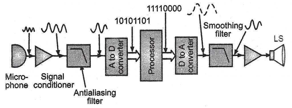 Block diagram of a digital signal processing system (DSP)
