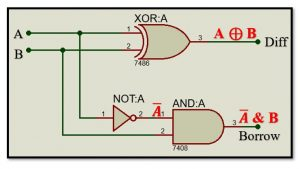 Logic Diagram for Half Subtractor Circuit