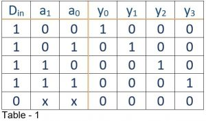 truth table of demultiplexer