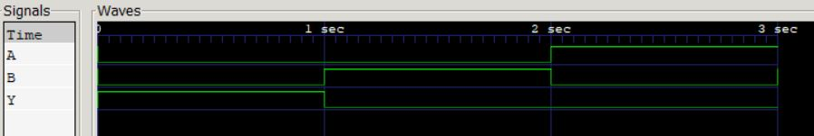 waveform depicting that the output is high only if both the inputs are low.
