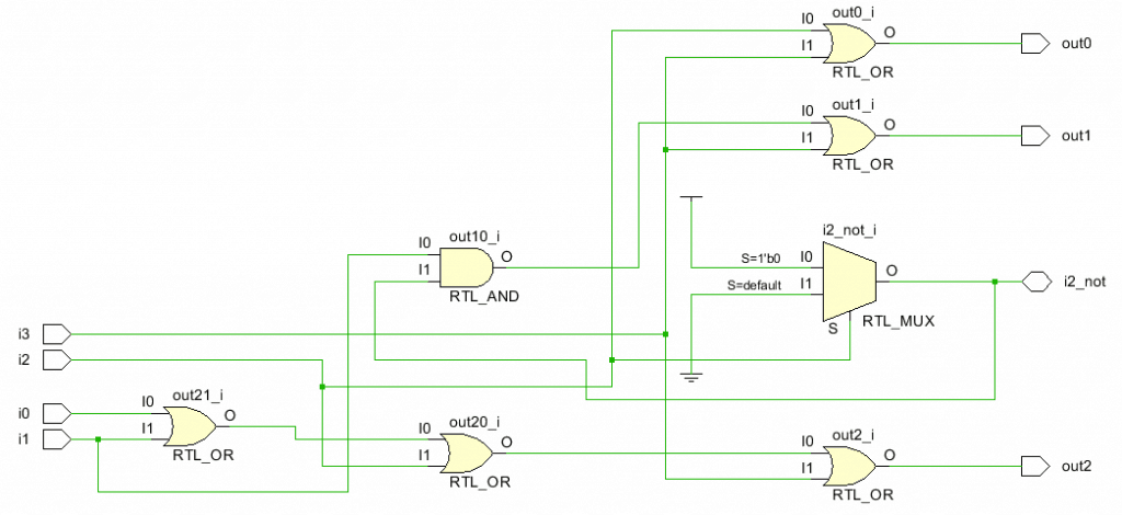 RTL schematic for a Priority Encoder 4:2 using DataFlow Modeling