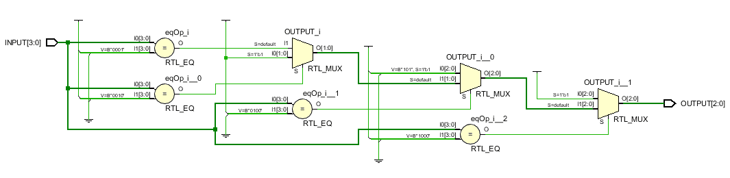 RTL schematic for a Priority Encoder 4:2 using Behavioral Modeling