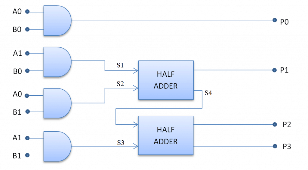 Logic Circuit of multiplier(structural)