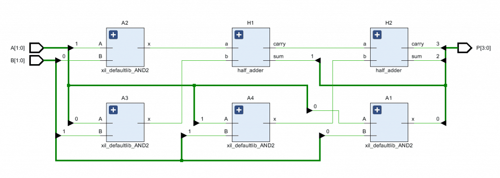 RTL schematic of a 2-bit multiplier structural modeling.