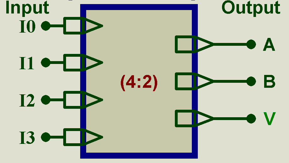 Diagram of a Priority Encoder 4:2 with 4 inputs and 3 outputs. Elaboration for three outputs given further.