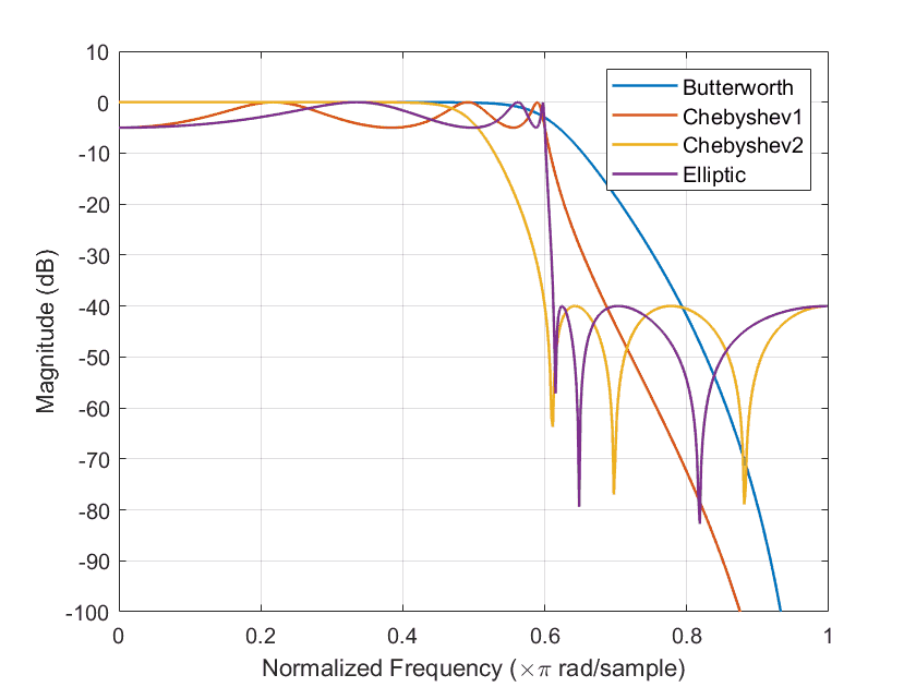 magnitude response of different filter approximation techniques