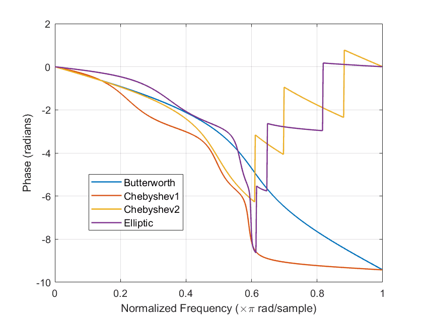 phase response of different filter approximation techniques