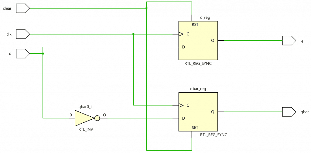 RTL Schematic of D flip flop with Synchronous clear