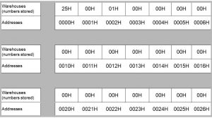 A grid representation of how memory blocks are organised with addresses and store data