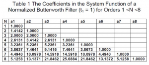 Table of Coefficients of the Butterworth Filter