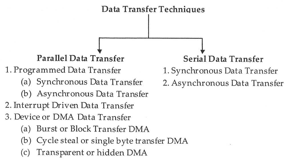 data transfer techniques in 8085 table