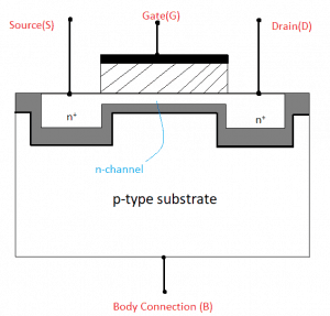Cross section view of an n-channel Depletion Mode MOSFET