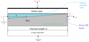 Zoomed-in view of NMOS channel for drain-to-source voltage is equal to the overdrive voltage