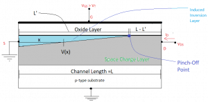 Zoomed-in view of NMOS channel for drain-to-source voltage is more than the overdrive voltage