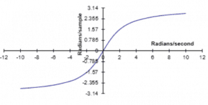 Frequency Response when there is Frequency Warping