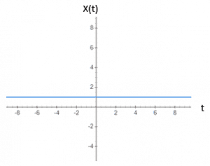 Graphical Representation of Exponential Signal when α=0