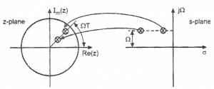 Mapping of points inside the unit circle in the 'z' plane