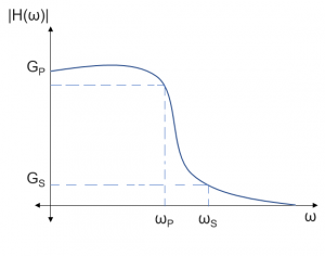Graph to identify Gain definition of a Low Pass Filter